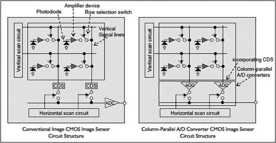 Sony-CMOS-Sensor mit 12 Megapixeln im APS-C-Format   photoscala