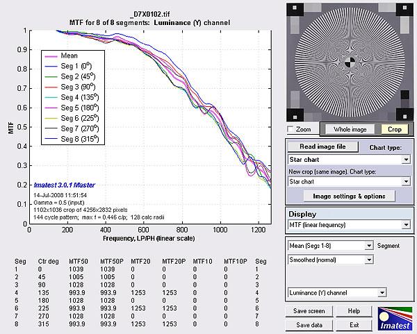 Grafik in Linienpaaren/Bildhöhe