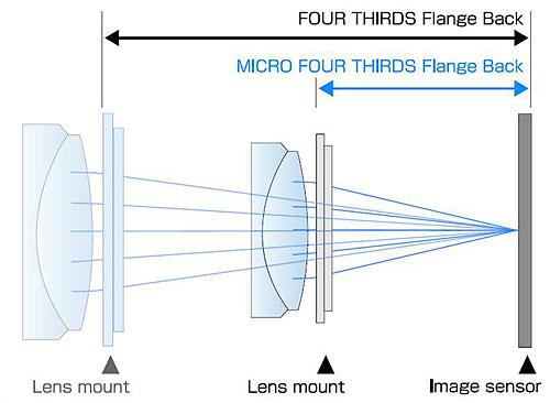 Grafik Vergleich Auflagemaß Four Thirds / Micro Four Thirds