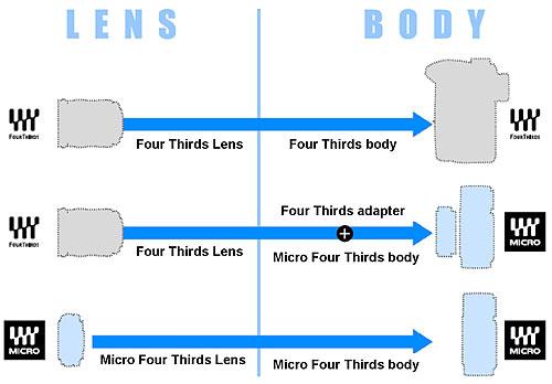 Grafik Objektivkompatibilität Micro Four Thirds