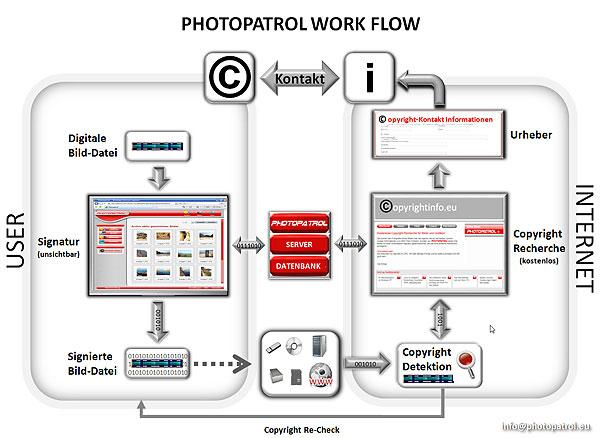 Funktionsprinzip von Photopatrol