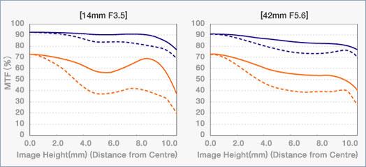 MTF-Kurven des des M. Zuiko Digital ED 3,5-5,6/14-42 mm von Olympus
