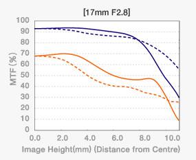 MTF-Kurven des M. Zuiko Digital 2,8/17 mm Pancake von Olympus