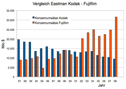 kodak and fujifilm essay Plus, kodak's presence in japan was weak, at best, with fuji absolutely  dominating the japanese film and camera market during the 90s.