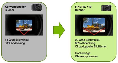 Grafik: Fujifilm