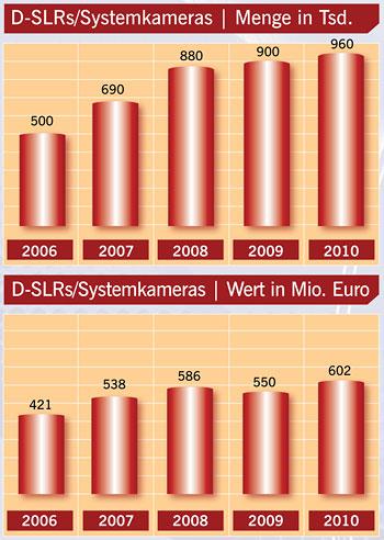 Grafik: Prophoto GmbH / GfK Marketing Services GmbH & Co. KG