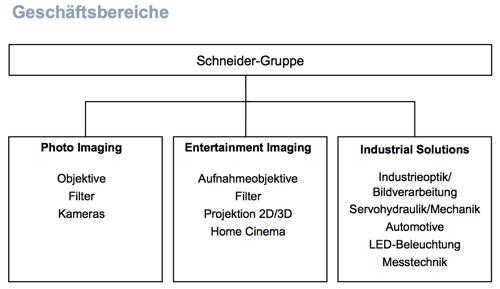 Diagramm: Schneider-Gruppe