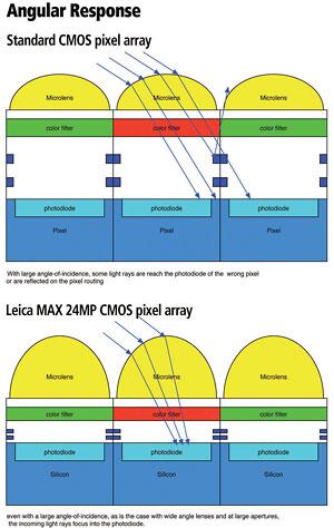 Diagramm Leica-Max-CMOS-Bildsensor