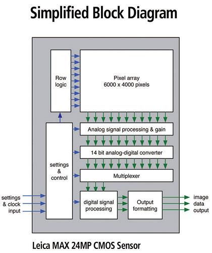 Blockdiagramm Leica-Max-CMOS-Bildsensor