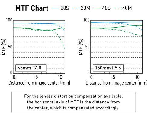 MTF des Lumix G Vario 4-5,6/45-150 mm ASPH. / MEGA O.I.S.