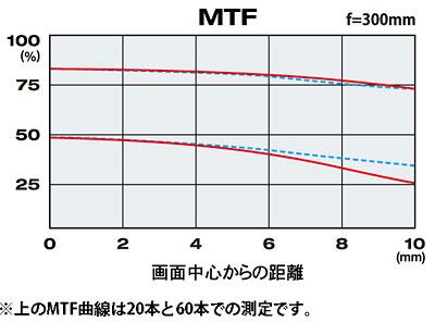 MTF-Kurve des Tokina Reflex 6,3/300 mm