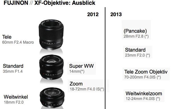 Grafik Objektivplanung zur X-Pro1