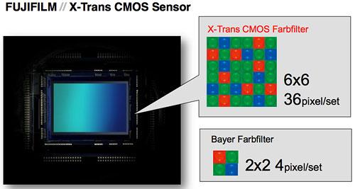 Sensor der X-Pro1