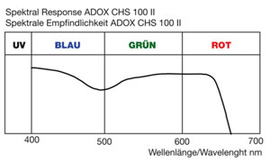 Grafik Sensibilisierung Adox CHS 100 II