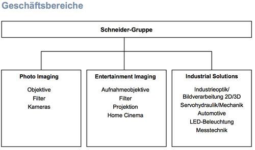 Folie Schneider-Kreuznach