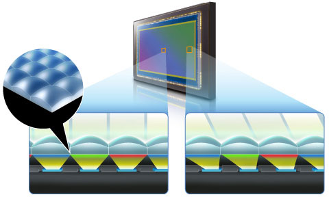 Schema gapless on-chip lens design