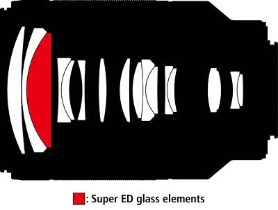 Schnitt VR 4,5–5,6/70–300mm