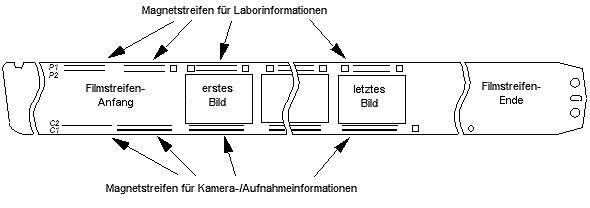 Grafik Magnetaufzeichung