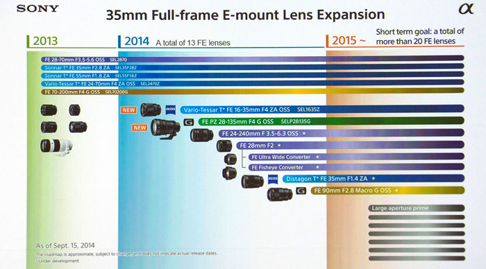 Sony-Roadmap photokina 2014