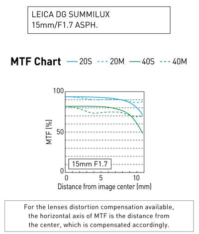 MTF Leica DG Summilux 1,7/15 mm ASPH.