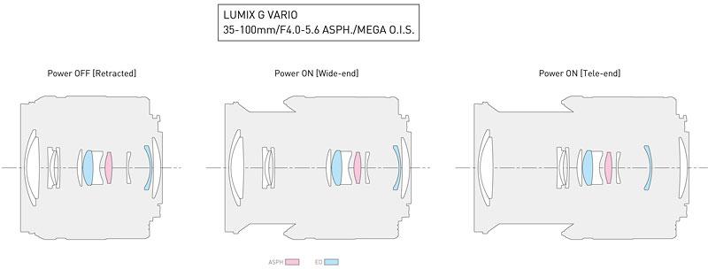 Schnitt Lumix G Vario 4,0-5,6/35-100 mm ASPH./O.I.S.