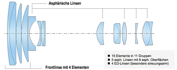Objektivschnitt Lumix FZ1000
