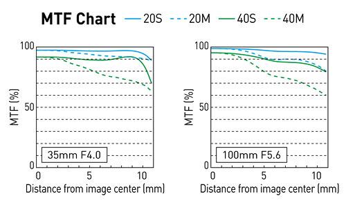 MTF Lumix G Vario 4,0-5,6/35-100 mm ASPH./O.I.S.