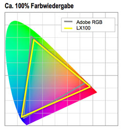 Farbraum des Suchers der LX100