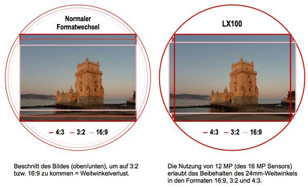 Lumix LX100 - Seitenverhältnisse im Vergleich