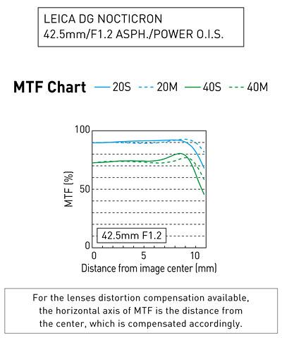 MTF Leica DG Nocticron 1,2/42,5 mm