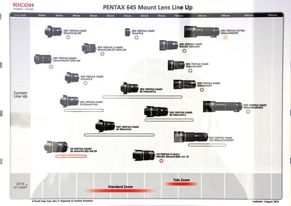 Pentax-645-Lineup