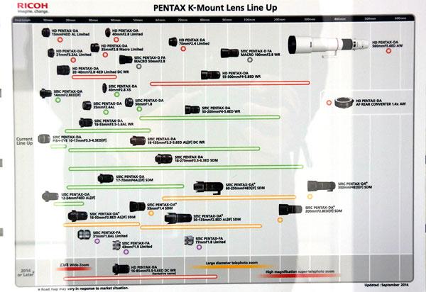 Pentax-K-Lineup