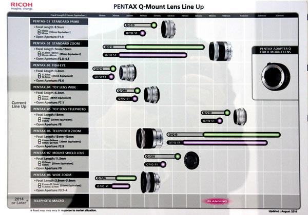 Pentax-Q-Lineup