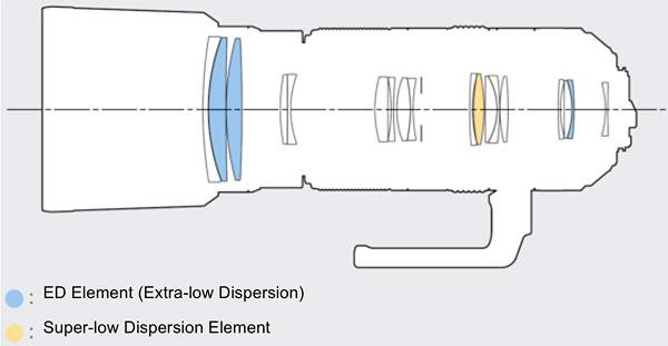Schnitt HD Pentax-D FA 4,5~5,6/150-450mm ED DC AW