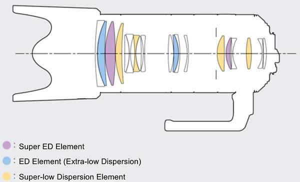 Schnitt HD Pentax-D FA* 2,8/70-200mm F8 ED DC AW