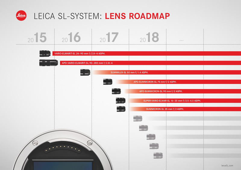 Leica SL: Lens Roadmap