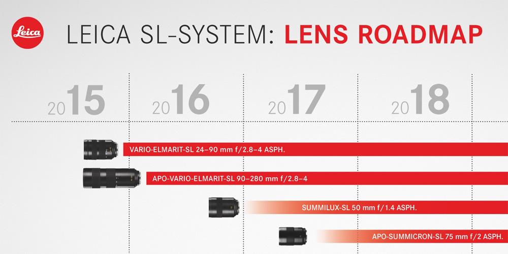 Leica: Objektiv-Roadmap für SL-System vorgestellt