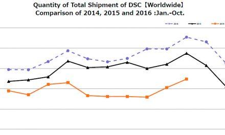 Neue CIPA-Zahlen: Systemkameras im Aufschwung