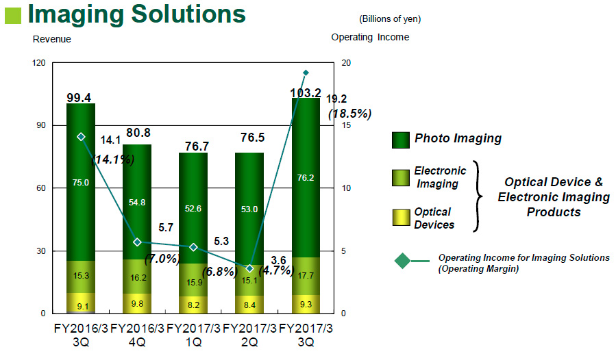 Fujifilm Imaging Solutions 2017Q3