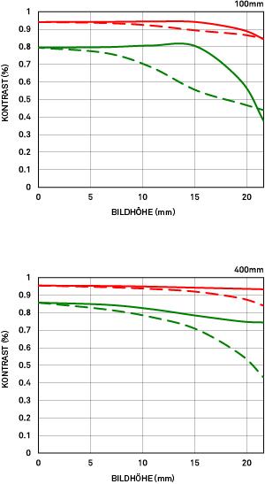 MTF Diagramm Beugung Sigma 100-400mm F5-6.3 DG OS HSM