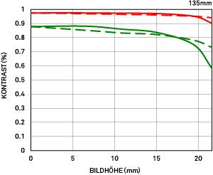 MTF-Diagramm Beugung 135mm F1.8 DGHSM Art