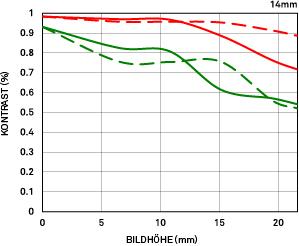 MTF-Diagramm Beugung 14mm F1.8 DG HSM Art