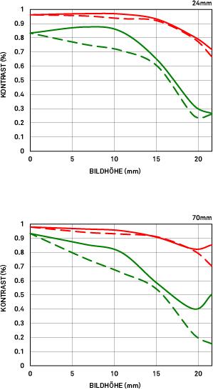 MTF-Diagramm Beugung Sigma 24-70mm 24-70mm F2.8 DG OS HSM Art