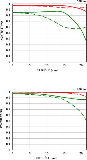 MTF-Diagramm Geometrisch Sigma 100-400mm F5-6.3 DG OS HSM