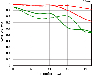 MTF-Diagramm Geometrisch 14mm F1.8 DG HSM Art