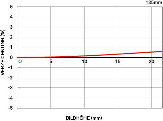 Relative Verzeichnung 135mm F1.8 DG HSM Art