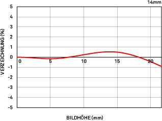 Relativ Verzeichnung 14mm F1.8 DG HSM Art