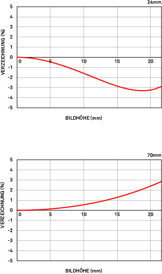 Relative Verzeichnung Sigma 24-70mm 24-70mm F2.8 DG OS HSM Art