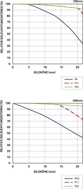 Vignettierung Sigma 100-400mm F5-6.3 DG OS HSM