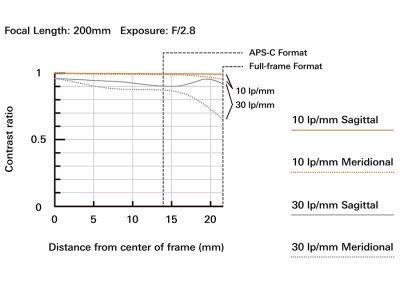 SP 70-200mm F/2.8 Di VC USD G2 MFT bei 200 mm